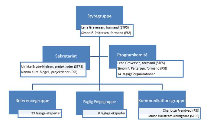 Organisation MUS